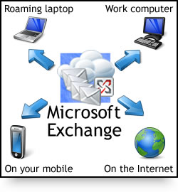 Access hosted exchange from any device without having an Exchange server